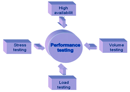 Performance Testing Is The Process By Which A Product Or Tested To Determine Its Key Objective Of